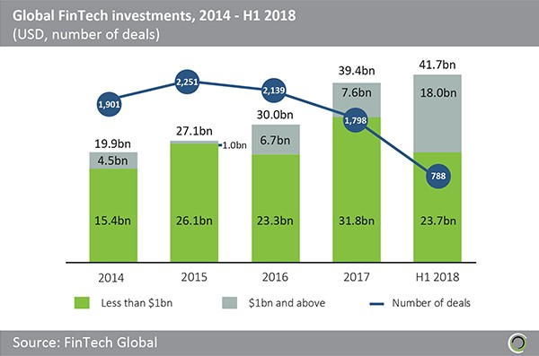 Fintech growth rate graph