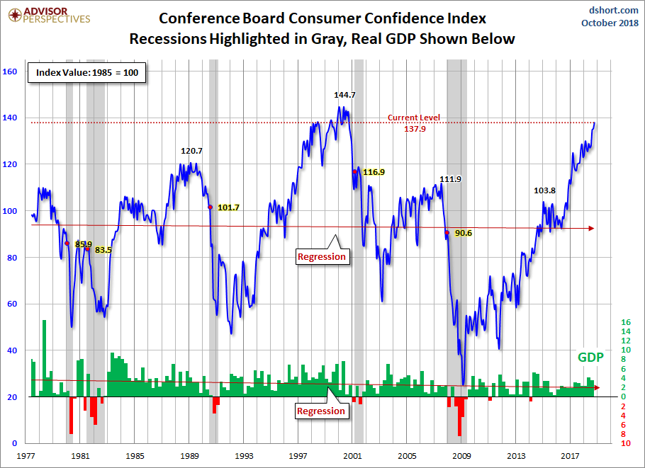 consumer-confidence-index-10_18