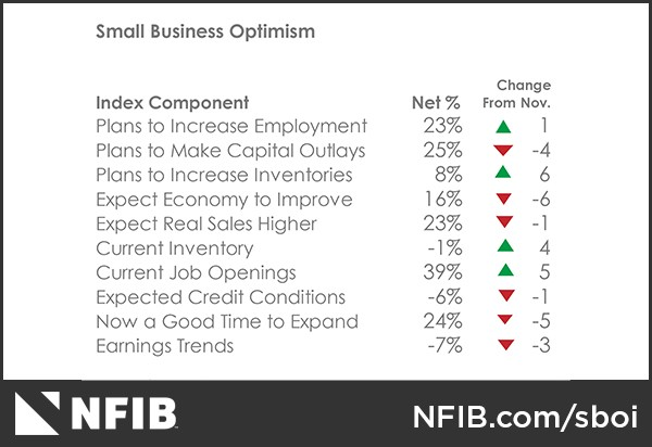 zip-nfib-summary-of-dec-2018-01